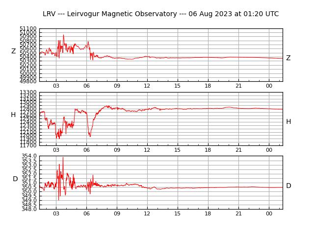 Segulfar - Leirvogur Magnetic Observatory