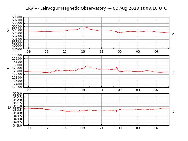 Leirvogur Magnetic Observatory